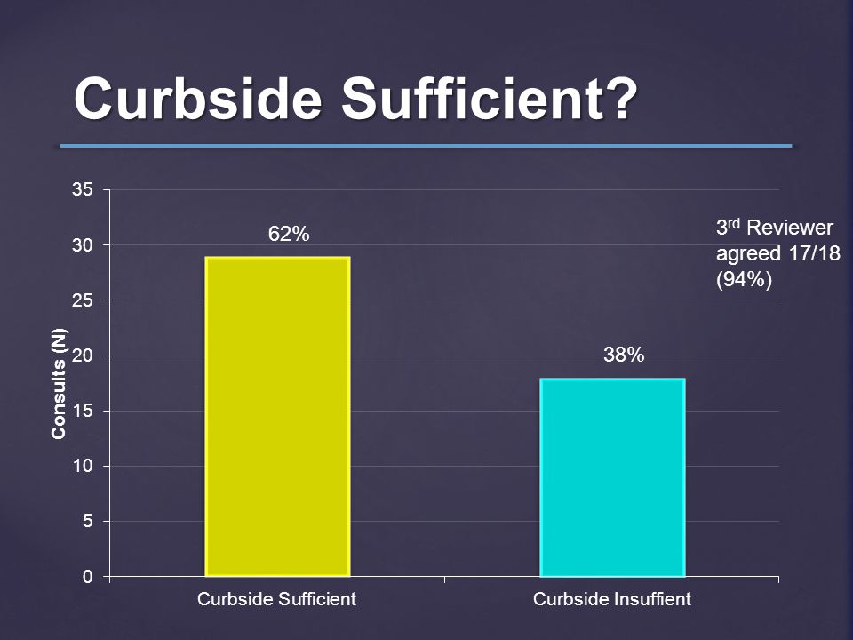 Curbside Sufficient? 62% 38% 3 rd Reviewer agreed 17/18 (94%)