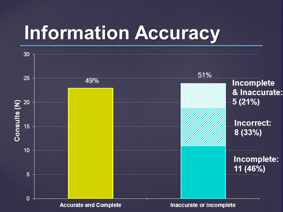 Information Accuracy 49% 51% Incorrect: 8 (33%) Incomplete: 11 (46%) Incomplete & Inaccurate: 5 (21%) Consults (N)