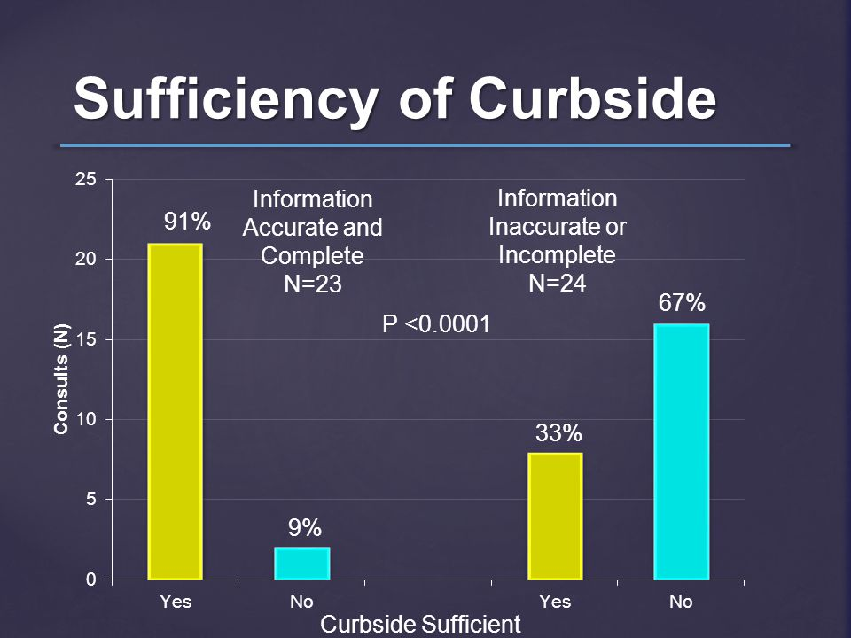 Sufficiency of Curbside Information Accurate and Complete N=23 Information Inaccurate or Incomplete N=24 P <0.0001 91% 9% 33% 67% Curbside Sufficient