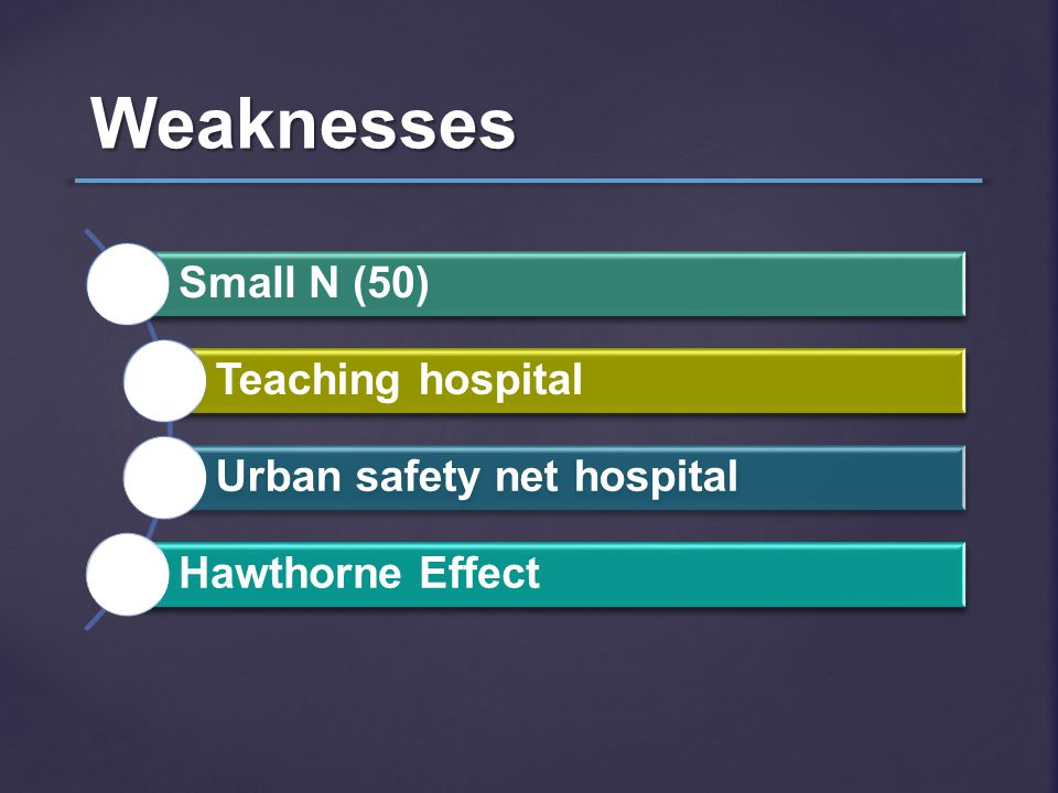 Weaknesses Small N (50) Teaching hospital Urban safety net hospital Hawthorne Effect