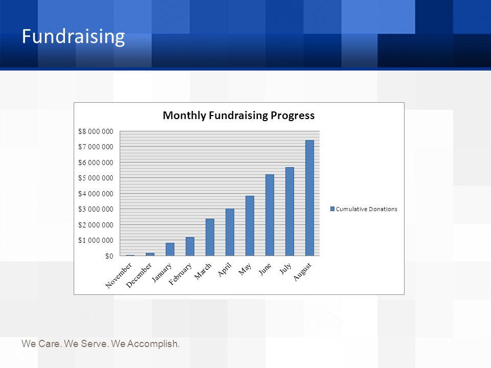 Fundraising We Care. We Serve. We Accomplish.