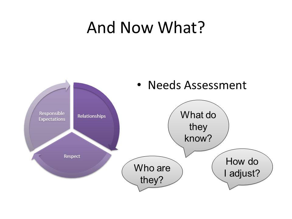 And Now What? Needs Assessment Relationships Respect Responsible Expectations Who are they? What do they know? How do I adjust?