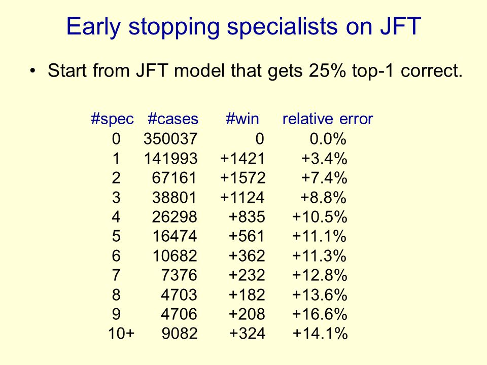 Early stopping specialists on JFT Start from JFT model that gets 25% top-1 correct. 0 350037 0 0.0% 1 141993 +1421 +3.4% 2 67161 +1572 +7.4% 3 38801 +