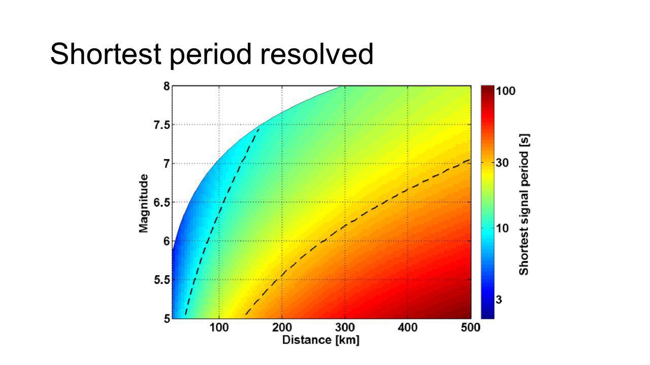 Shortest period resolved