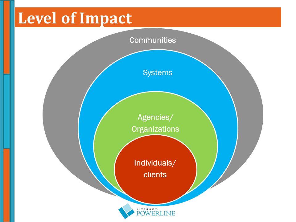 Level of Impact