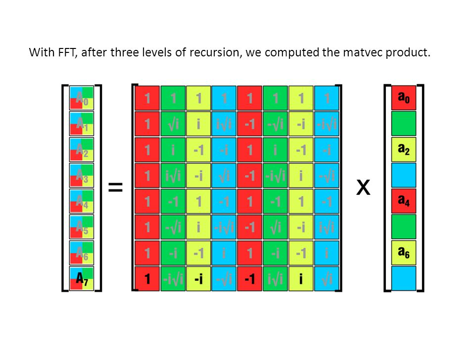 With FFT, after three levels of recursion, we computed the matvec product.