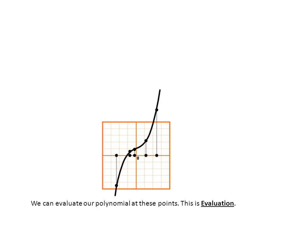 We can evaluate our polynomial at these points. This is Evaluation.