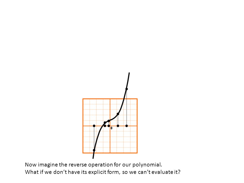 Now imagine the reverse operation for our polynomial. What if we don't have its explicit form, so we can't evaluate it?