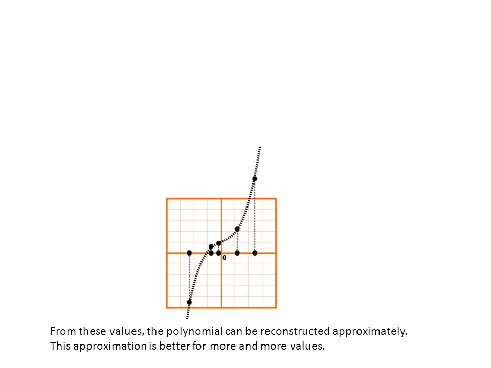 From these values, the polynomial can be reconstructed approximately.