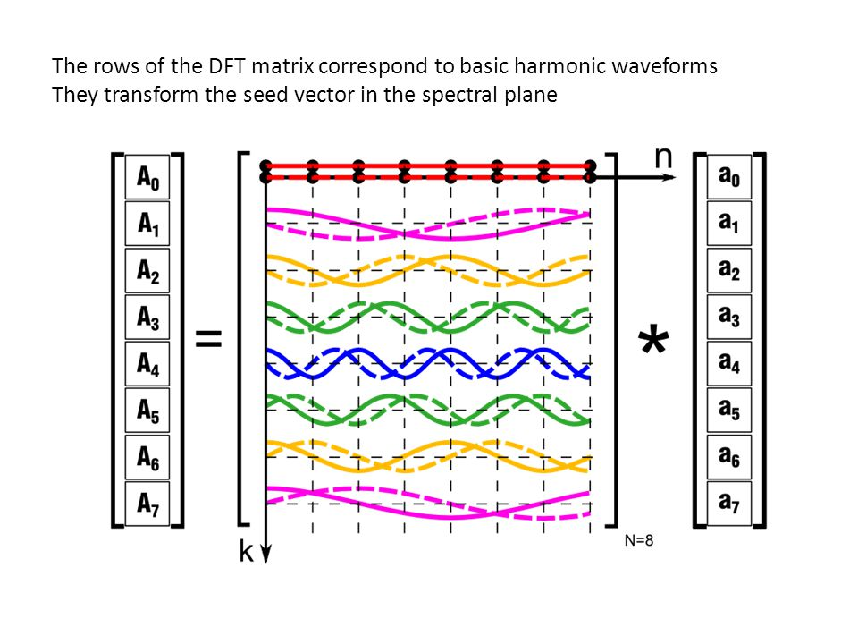 The rows of the DFT matrix correspond to basic harmonic waveforms They transform the seed vector in the spectral plane