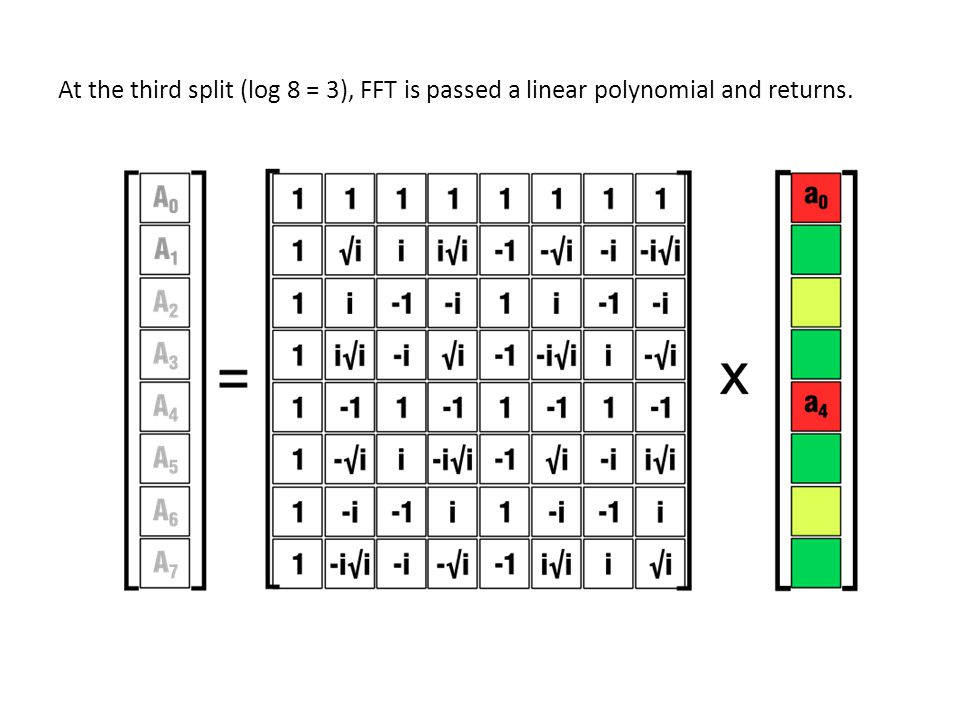 At the third split (log 8 = 3), FFT is passed a linear polynomial and returns.