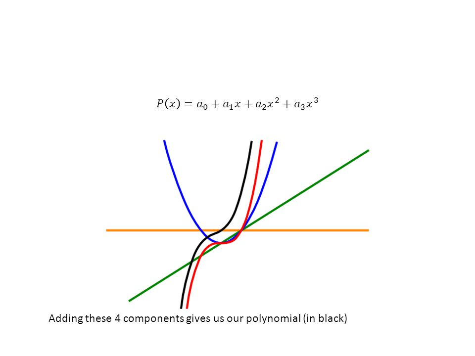Adding these 4 components gives us our polynomial (in black)