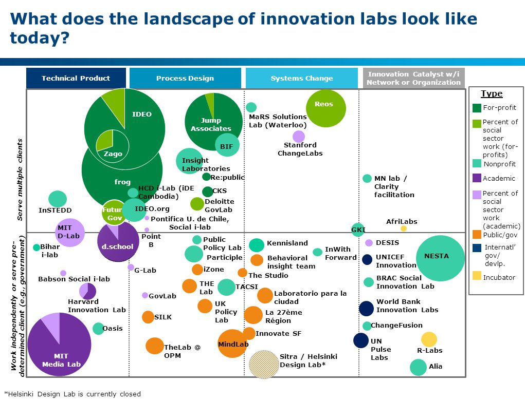 4 TBG140523-Materials for MaRS Glob... What does the landscape of innovation labs look like today.