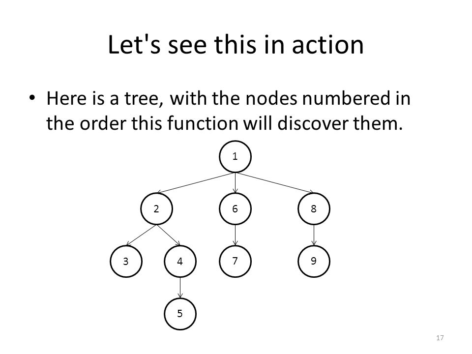 Let s see this in action Here is a tree, with the nodes numbered in the order this function will discover them.