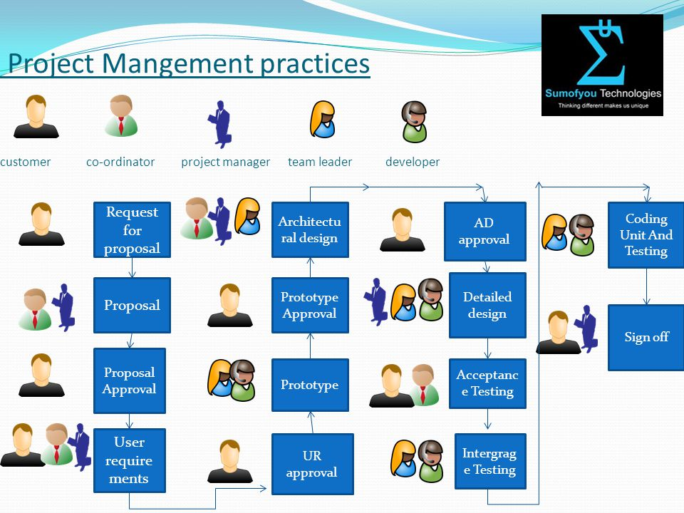 Project Mangement practices customer co-ordinator project manager team leader developer Request for proposal Proposal Proposal Approval User require ments Architectu ral design Prototype Approval Prototype UR approval Intergrag e Testing AD approval Detailed design Acceptanc e Testing Coding Unit And Testing Sign off