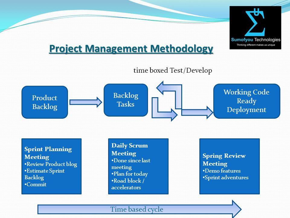 Project Management Methodology time boxed Test/Develop Product Backlog Tasks Working Code Ready Deployment Sprint Planning Meeting Review Product blog Estimate Sprint Backlog Commit Spring Review Meeting Demo features Sprint adventures Daily Scrum Meeting Done since last meeting Plan for today Road block / accelerators Time based cycle