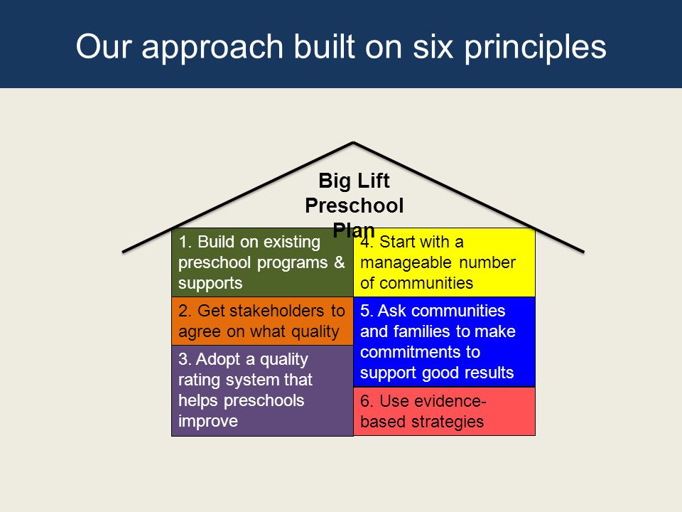 Our approach built on six principles 1. Build on existing preschool programs & supports 2.