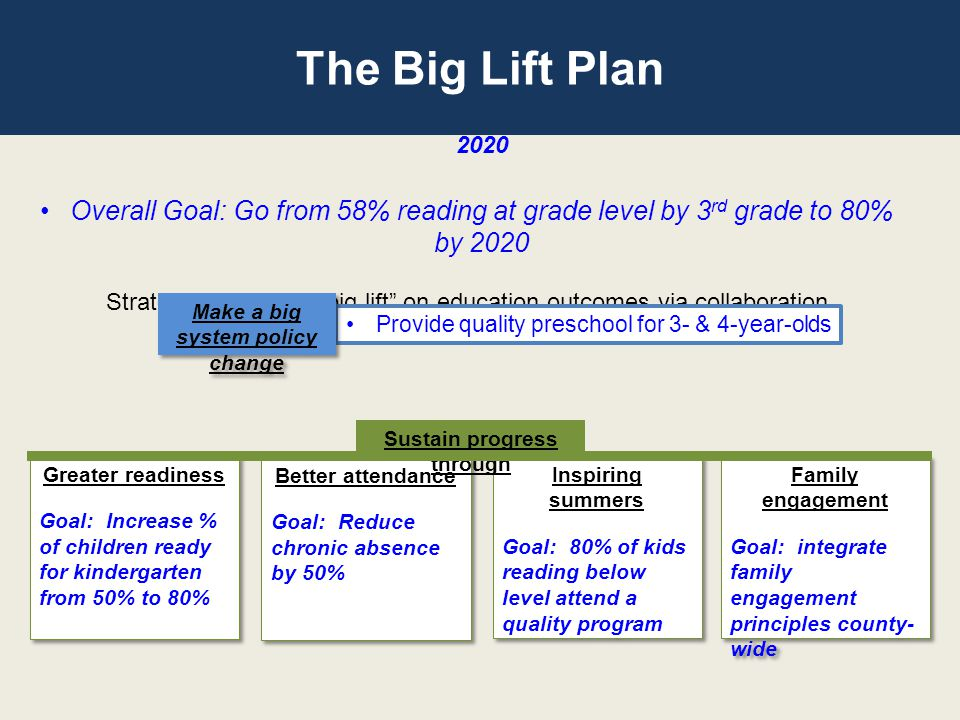 The Big Lift Plan Overall Goal: Go from 58% reading at grade level by 3 rd grade to 80% by 2020 Strategy: Pursue a big lift on education outcomes via collaboration Provide quality preschool for 3- & 4-year-olds Make a big system policy change Greater readiness Goal: Increase % of children ready for kindergarten from 50% to 80% Greater readiness Goal: Increase % of children ready for kindergarten from 50% to 80% Better attendance Goal: Reduce chronic absence by 50% Better attendance Goal: Reduce chronic absence by 50% Inspiring summers Goal: 80% of kids reading below level attend a quality program Inspiring summers Goal: 80% of kids reading below level attend a quality program Family engagement Goal: integrate family engagement principles county- wide Family engagement Goal: integrate family engagement principles county- wide Sustain progress through The Big Lift Plan