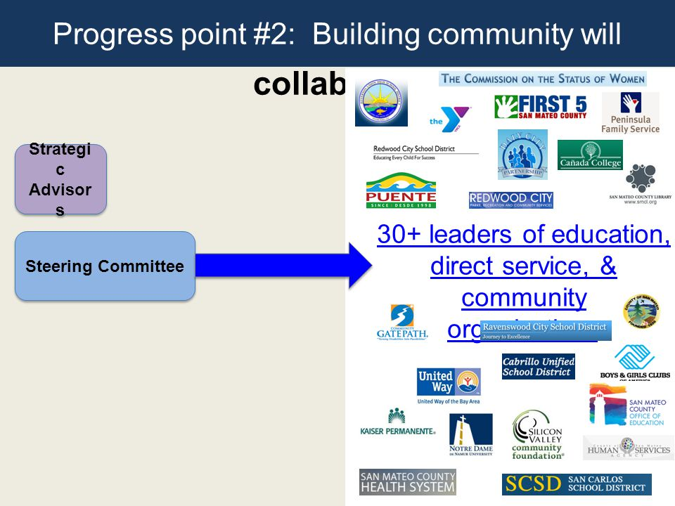 Our emerging PPLC collaborative Strategi c Advisor s Strategi c Advisor s Steering Committee 30+ leaders of education, direct service, & community organizations Progress point #2: Building community will