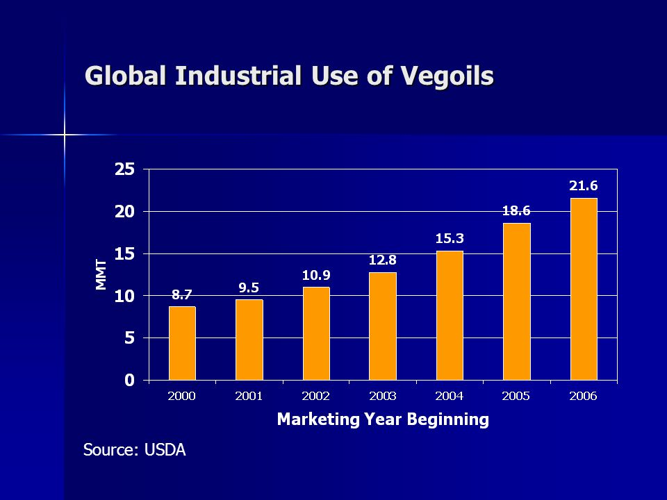 Global Industrial Use of Vegoils Source: USDA