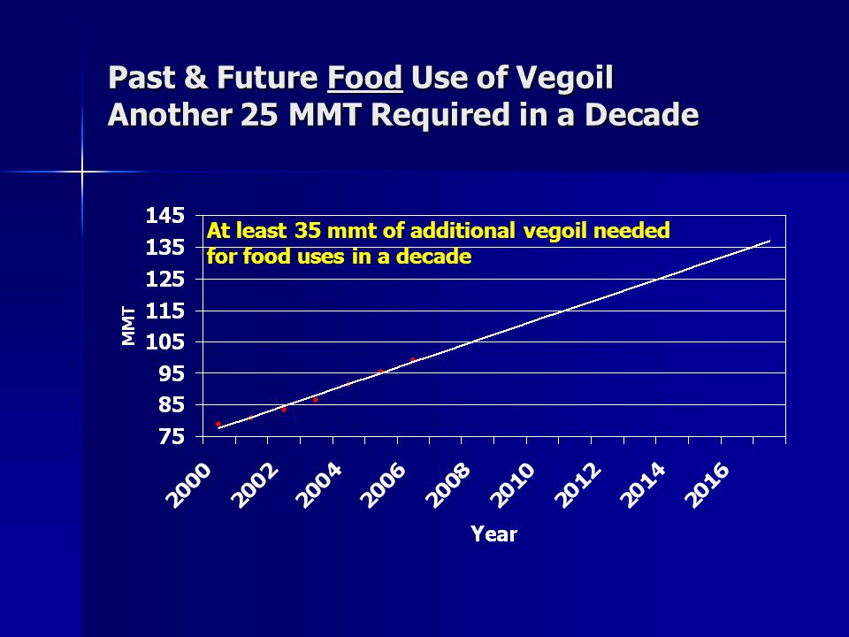Past & Future Food Use of Vegoil Another 25 MMT Required in a Decade At least 35 mmt of additional vegoil needed for food uses in a decade