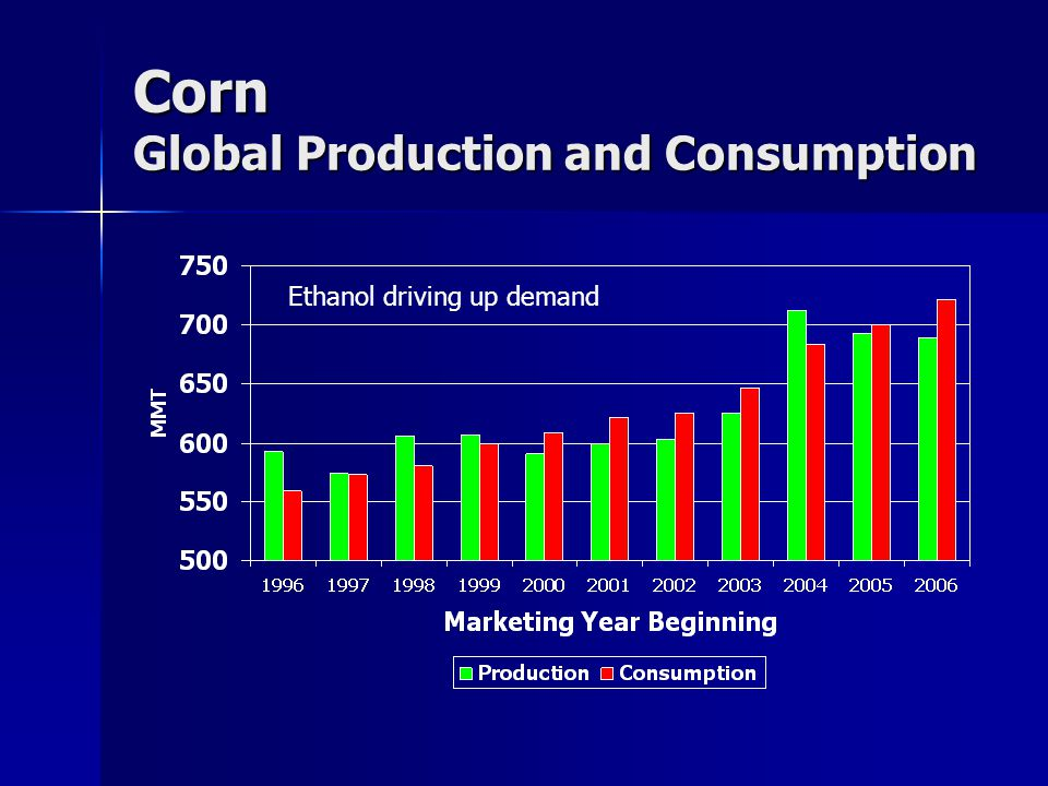 Corn Global Production and Consumption Ethanol driving up demand