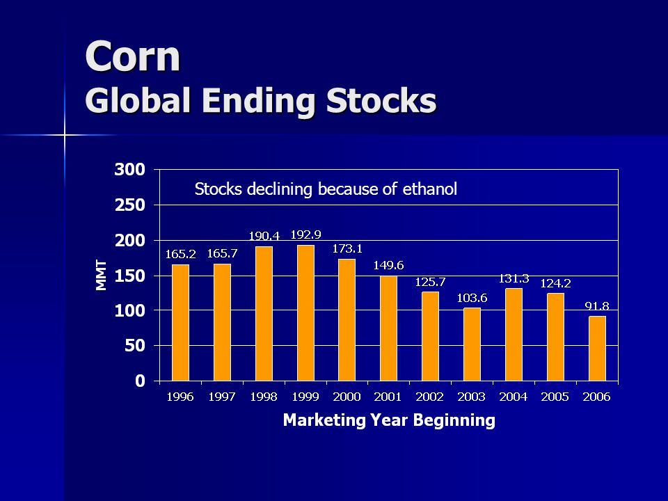 Corn Global Ending Stocks Stocks declining because of ethanol