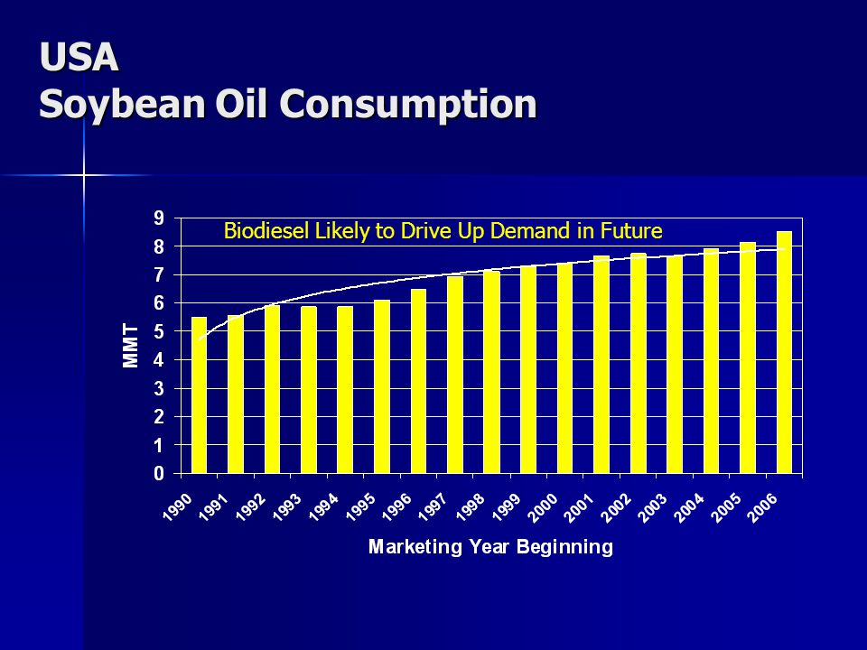Past & Future Non-Food Demand for Vegoil Another 25 MMT Required in a Decade At least 23 mmt of additional vegoil needed for industrial uses in a decade