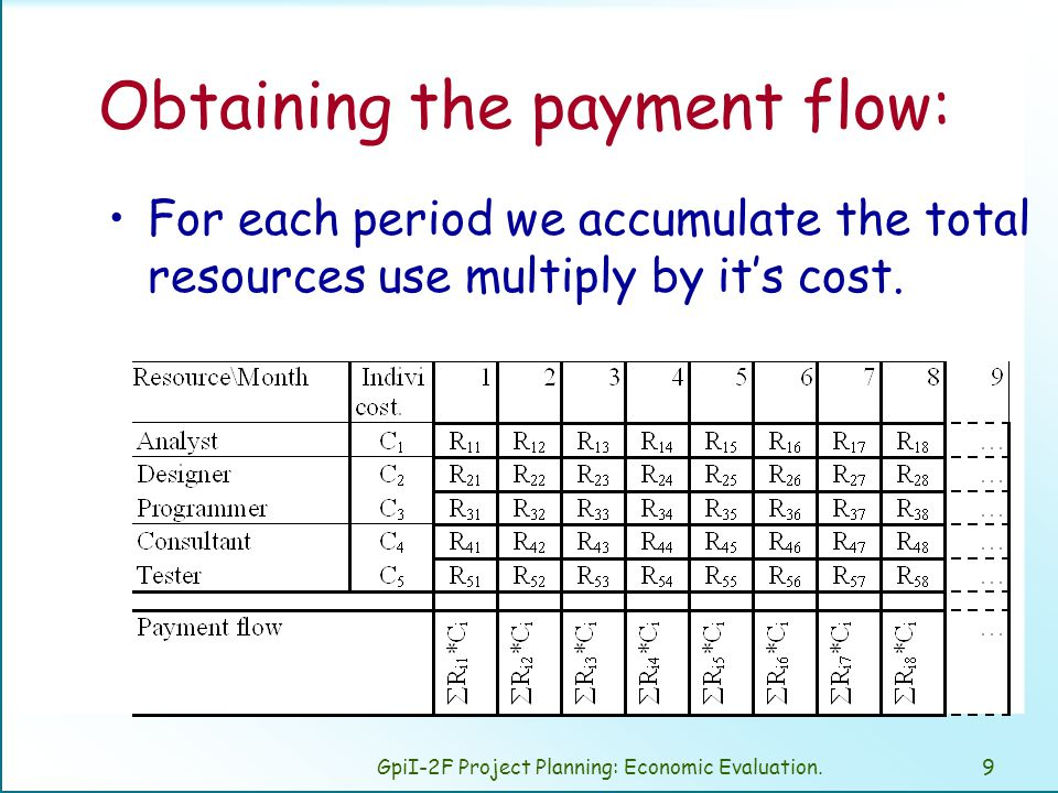 GpiI-2F Project Planning: Economic Evaluation.9 Obtaining the payment flow: For each period we accumulate the total resources use multiply by it's cost.