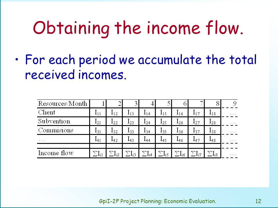 GpiI-2F Project Planning: Economic Evaluation.12 Obtaining the income flow.