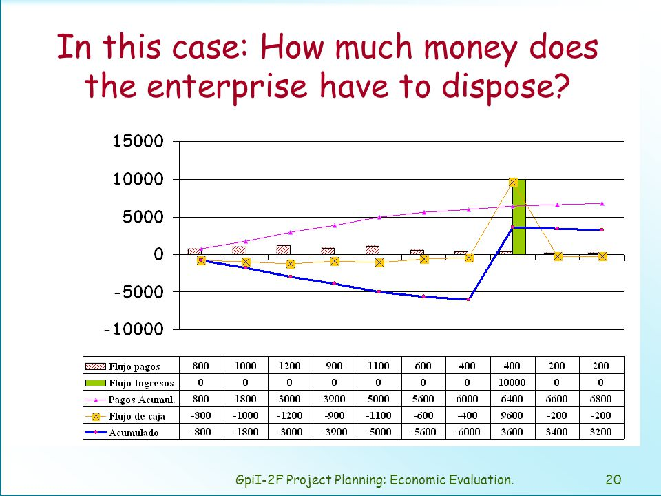 GpiI-2F Project Planning: Economic Evaluation.20 In this case: How much money does the enterprise have to dispose