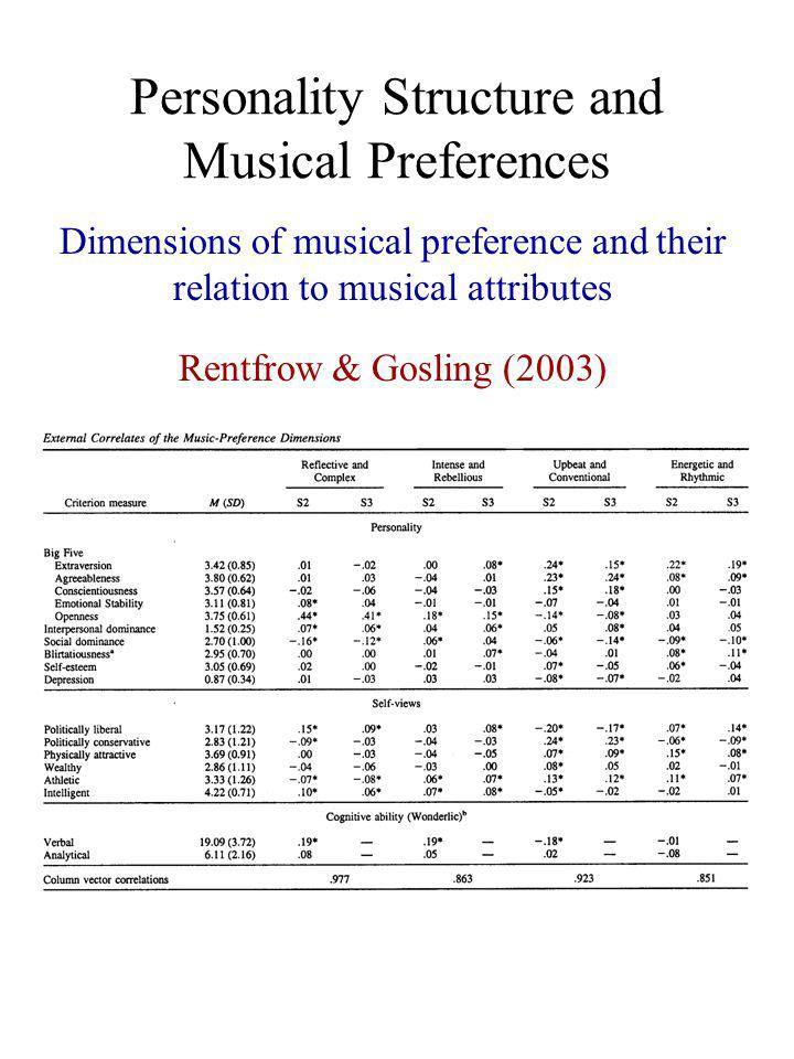 Musical Preferences and Social Identity Perceived normative characteristics of fans of different types of music North & Hargreaves (1999)