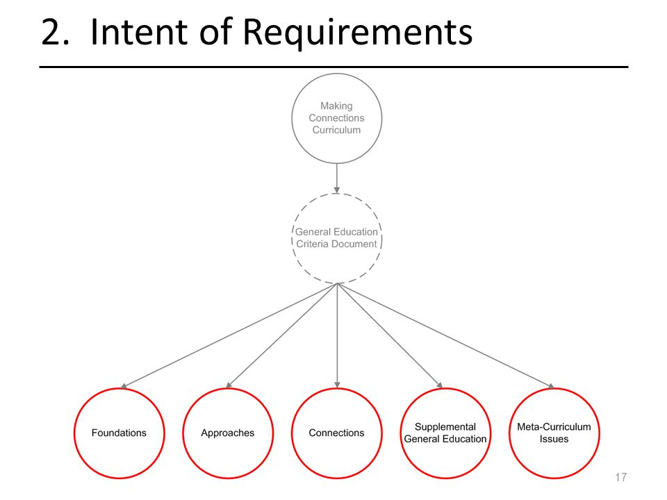 17 2. Intent of Requirements