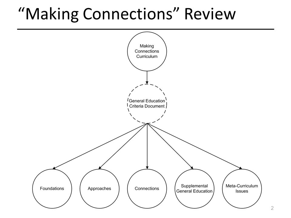 2 Making Connections Review