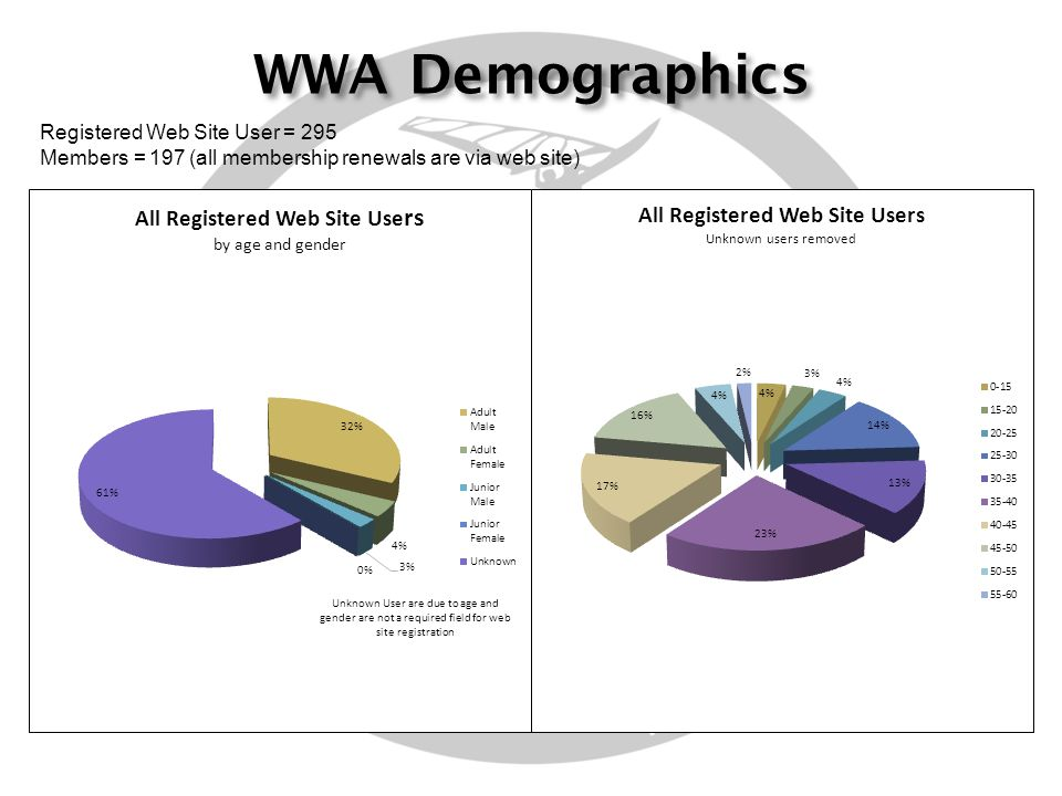 WWA Demographics Registered Web Site User = 295 Members = 197 (all membership renewals are via web site)