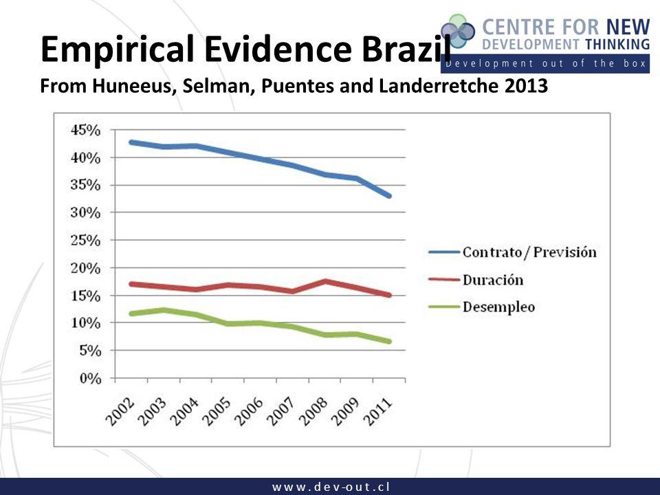 w w w. d e v -o u t. c l Empirical Evidence Brazil From Huneeus, Selman, Puentes and Landerretche 2013