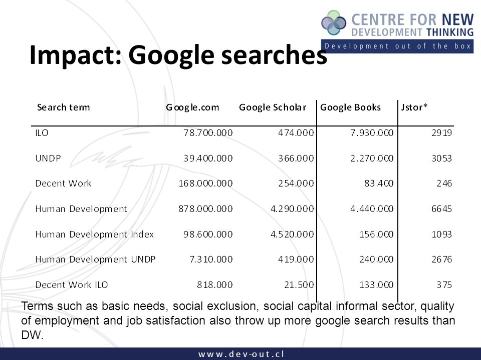 w w w. d e v -o u t. c l Impact: Google searches Terms such as basic needs, social exclusion, social capital informal sector, quality of employment an