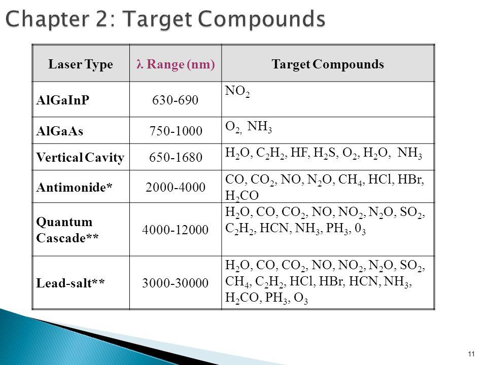 11 Chapter 2: Target Compounds Laser Typeλ Range (nm)Target Compounds AlGaInP630-690 NO 2 AlGaAs750-1000 O 2, NH 3 Vertical Cavity650-1680 H 2 O, C 2 H 2, HF, H 2 S, O 2, H 2 O, NH 3 Antimonide*2000-4000 CO, CO 2, NO, N 2 O, CH 4, HCl, HBr, H 2 CO Quantum Cascade** 4000-12000 H 2 O, CO, CO 2, NO, NO 2, N 2 O, SO 2, C 2 H 2, HCN, NH 3, PH 3, 0 3 Lead-salt**3000-30000 H 2 O, CO, CO 2, NO, NO 2, N 2 O, SO 2, CH 4, C 2 H 2, HCl, HBr, HCN, NH 3, H 2 CO, PH 3, O 3