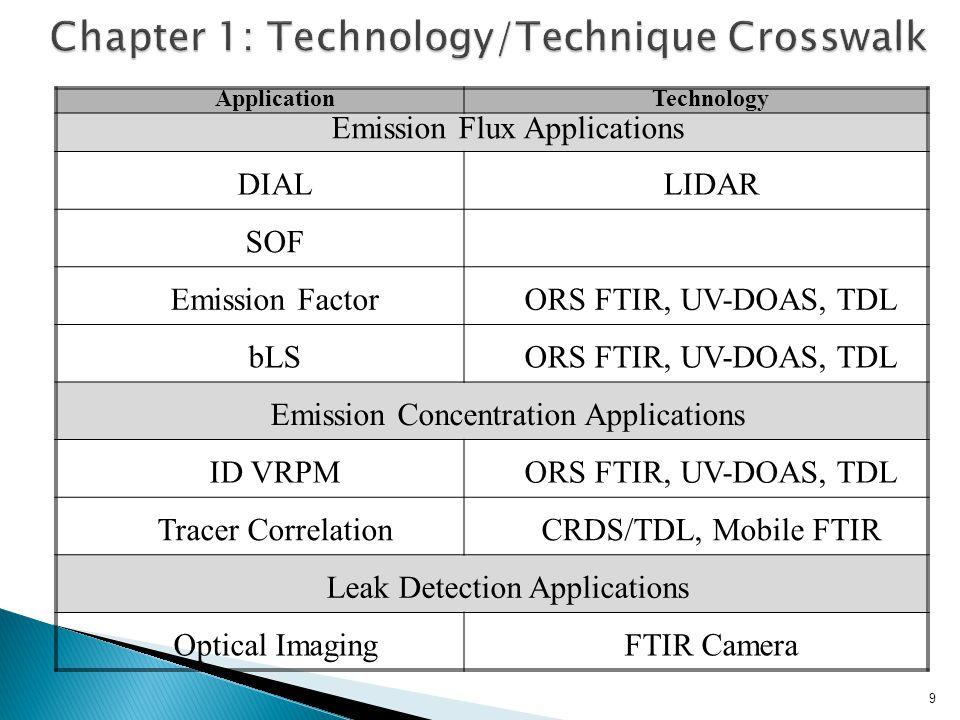 ApplicationTechnology Emission Flux Applications DIALLIDAR SOF Emission FactorORS FTIR, UV-DOAS, TDL bLSORS FTIR, UV-DOAS, TDL Emission Concentration Applications ID VRPMORS FTIR, UV-DOAS, TDL Tracer CorrelationCRDS/TDL, Mobile FTIR Leak Detection Applications Optical ImagingFTIR Camera 9