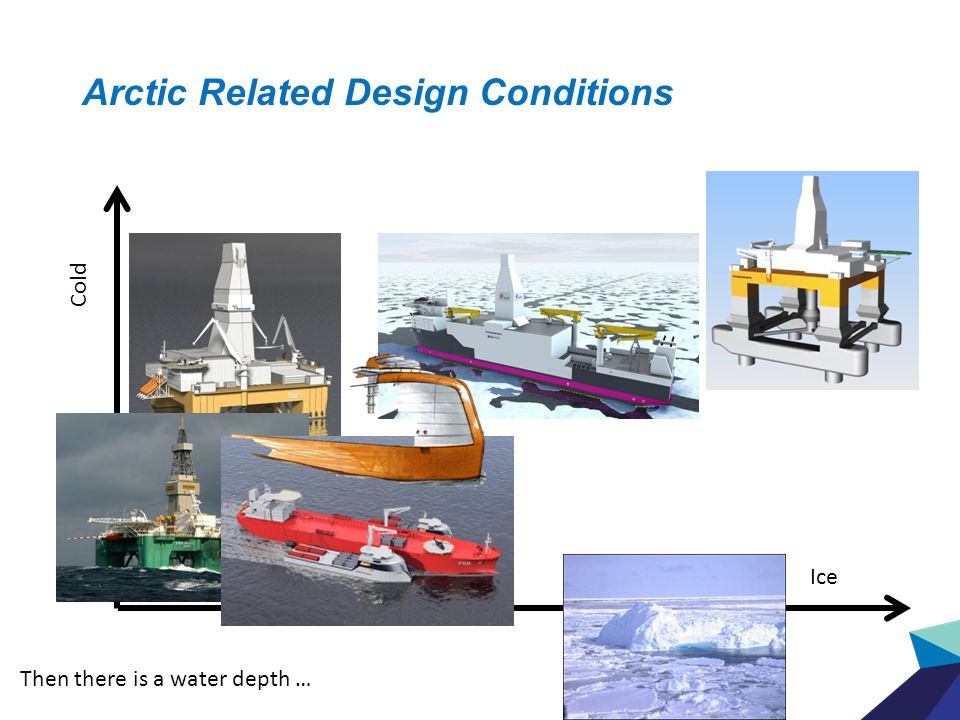 Inocean: Arctic portfolio Cold Ice Then there is a water depth … Arctic Related Design Conditions