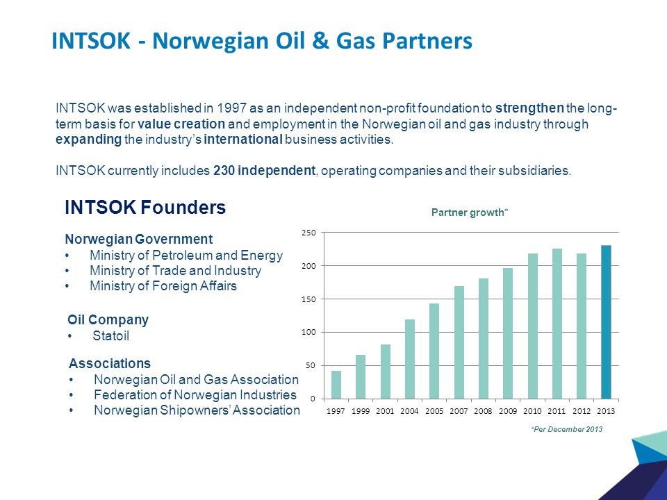 INTSOK - Norwegian Oil & Gas Partners INTSOK was established in 1997 as an independent non-profit foundation to strengthen the long- term basis for value creation and employment in the Norwegian oil and gas industry through expanding the industry's international business activities.