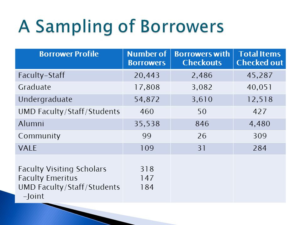 Borrower ProfileNumber of Borrowers Borrowers with Checkouts Total Items Checked out Faculty-Staff20,4432,48645,287 Graduate17,8083,08240,051 Undergraduate54,8723,61012,518 UMD Faculty/Staff/Students46050427 Alumni35,5388464,480 Community9926309 VALE10931284 Faculty Visiting Scholars Faculty Emeritus UMD Faculty/Staff/Students -Joint 318 147 184