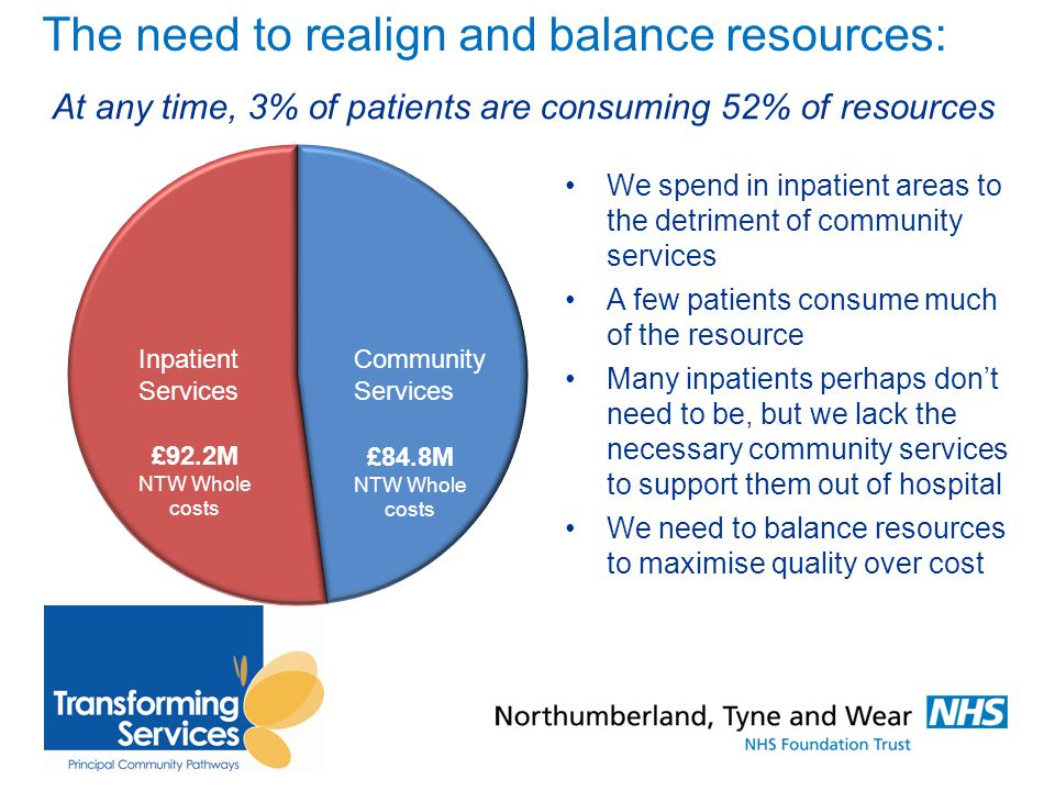 The need to realign and balance resources: We spend in inpatient areas to the detriment of community services A few patients consume much of the resource Many inpatients perhaps don't need to be, but we lack the necessary community services to support them out of hospital We need to balance resources to maximise quality over cost Inpatient Services Community Services £92.2M NTW Whole costs £84.8M NTW Whole costs At any time, 3% of patients are consuming 52% of resources