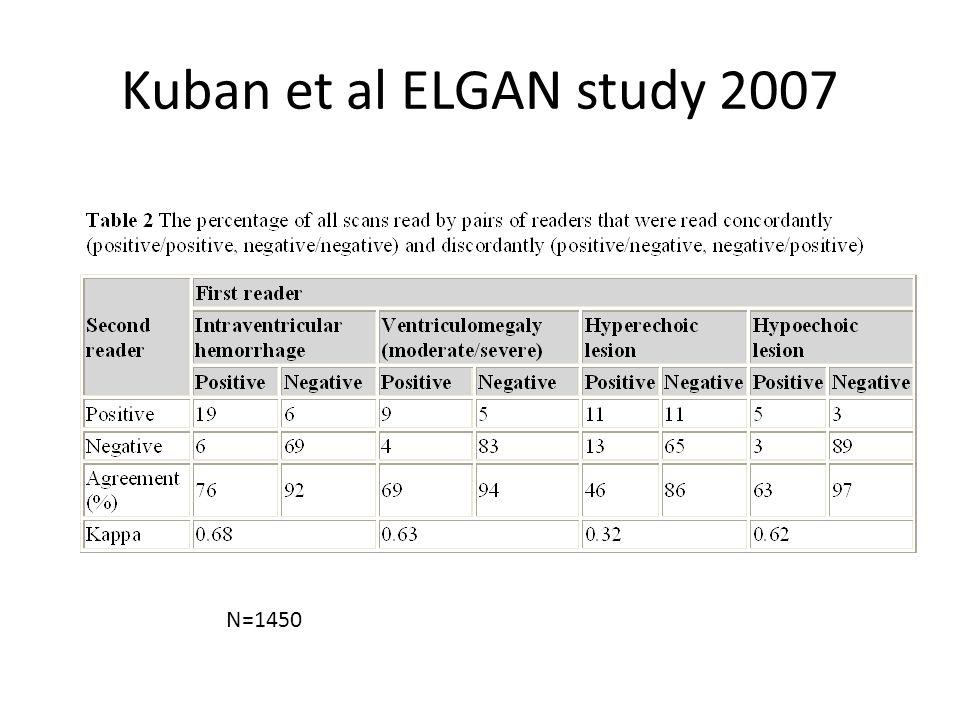 Kuban et al ELGAN study 2007 N=1450