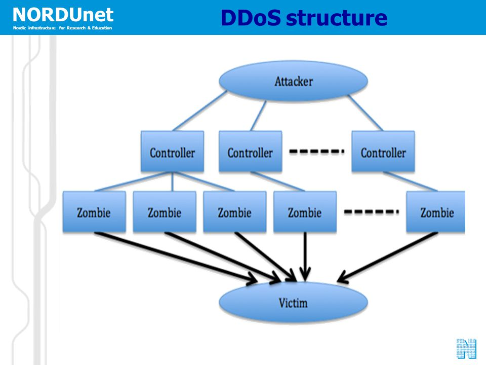 NORDUnet Nordic infrastructure for Research & Education DDoS structure