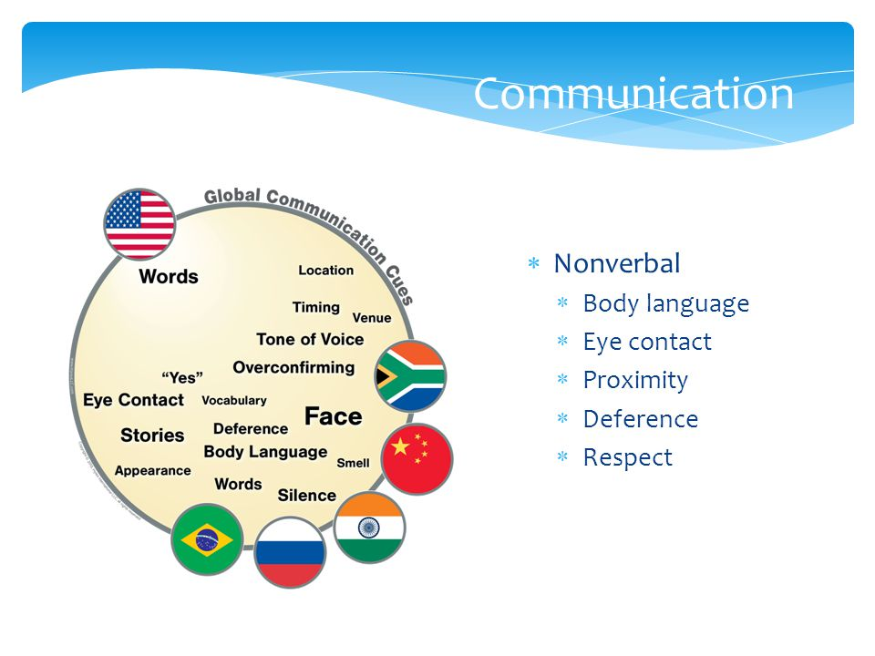 Communication  Nonverbal  Body language  Eye contact  Proximity  Deference  Respect