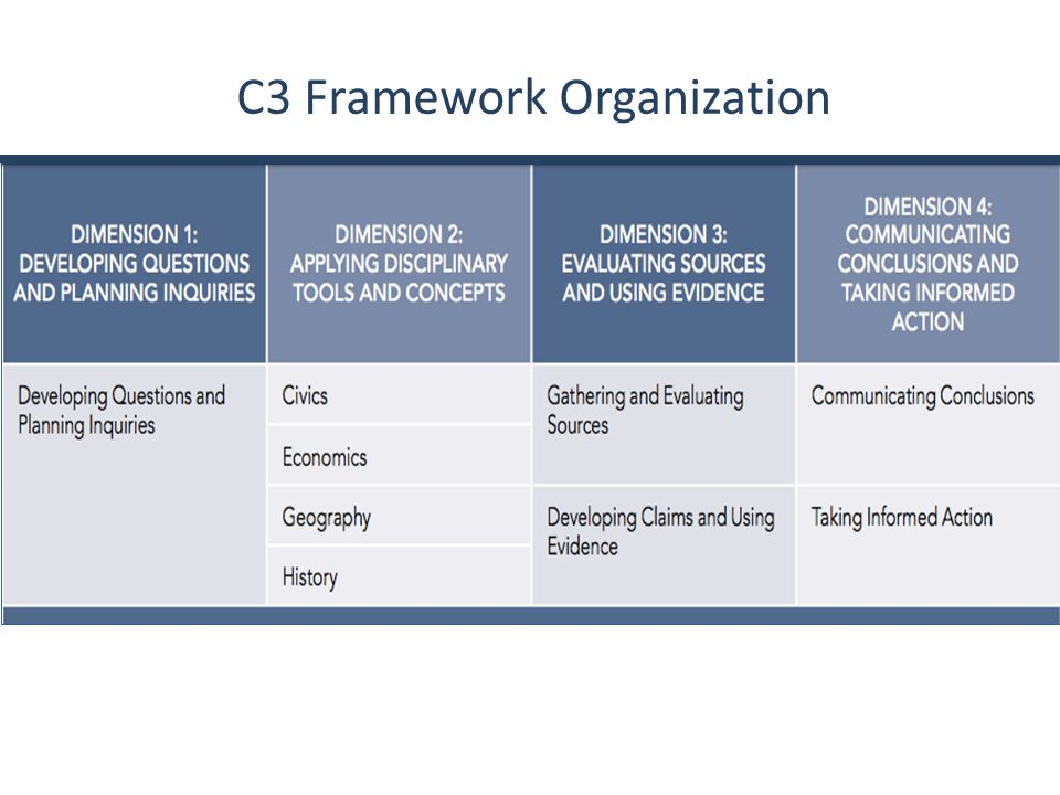C3 Framework Organization