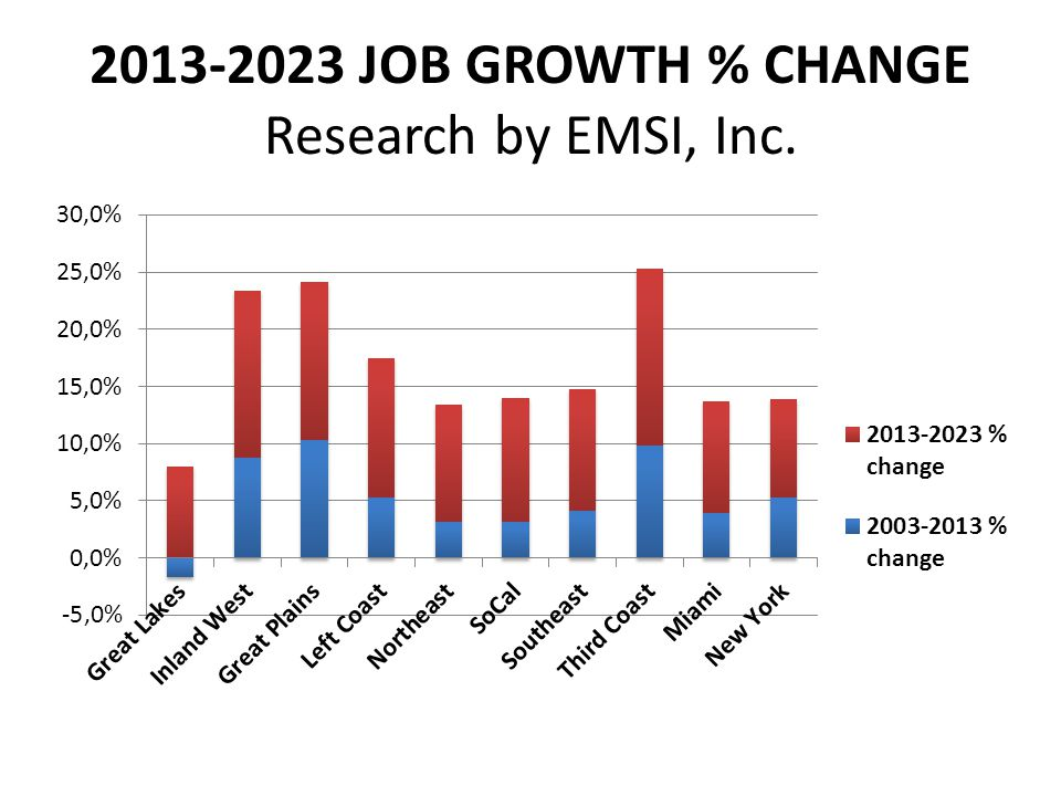 2013-2023 JOB GROWTH % CHANGE Research by EMSI, Inc.