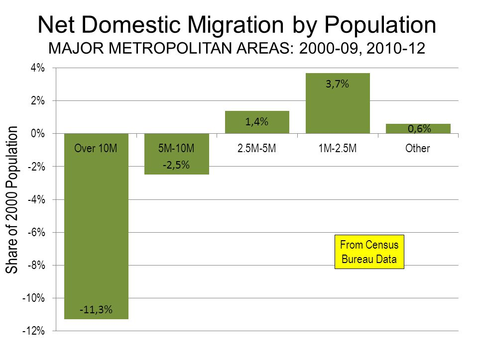 Net Domestic Migration by Population MAJOR METROPOLITAN AREAS: 2000-09, 2010-12 From Census Bureau Data