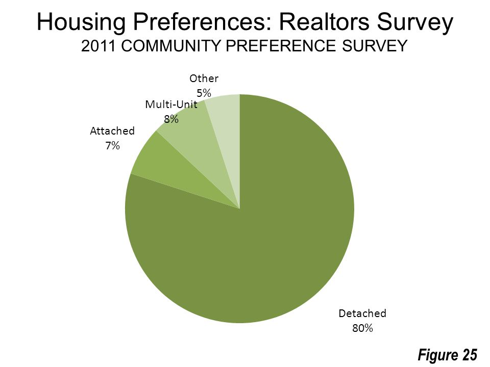 Housing Preferences: Realtors Survey 2011 COMMUNITY PREFERENCE SURVEY Figure 25